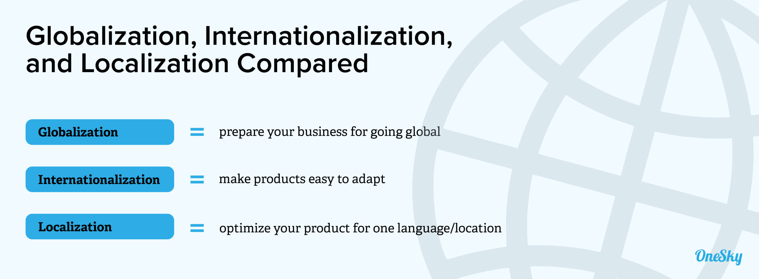 Globalization vs. Internationalization vs. Localization