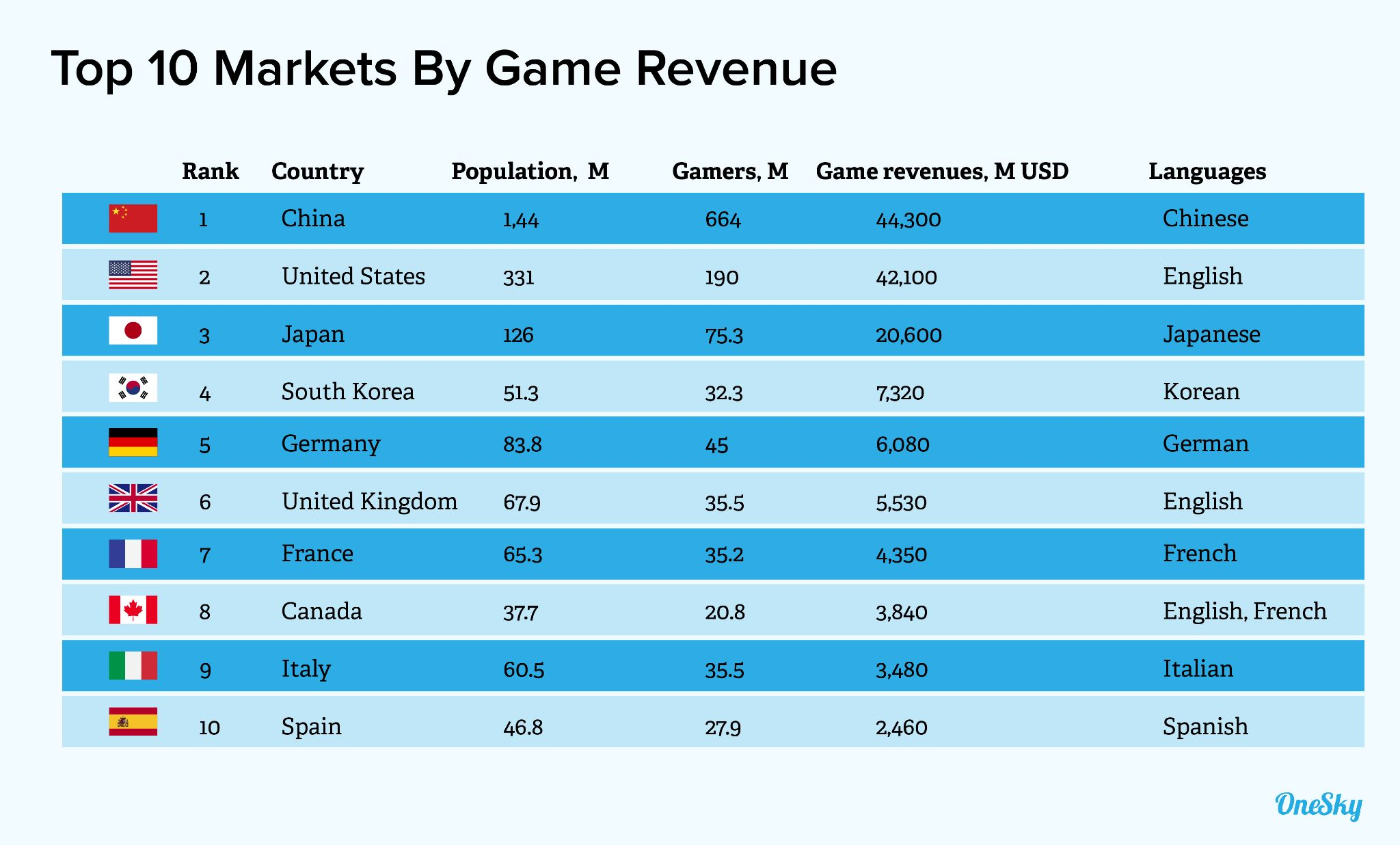 Top 10 Markets By Game Revenue