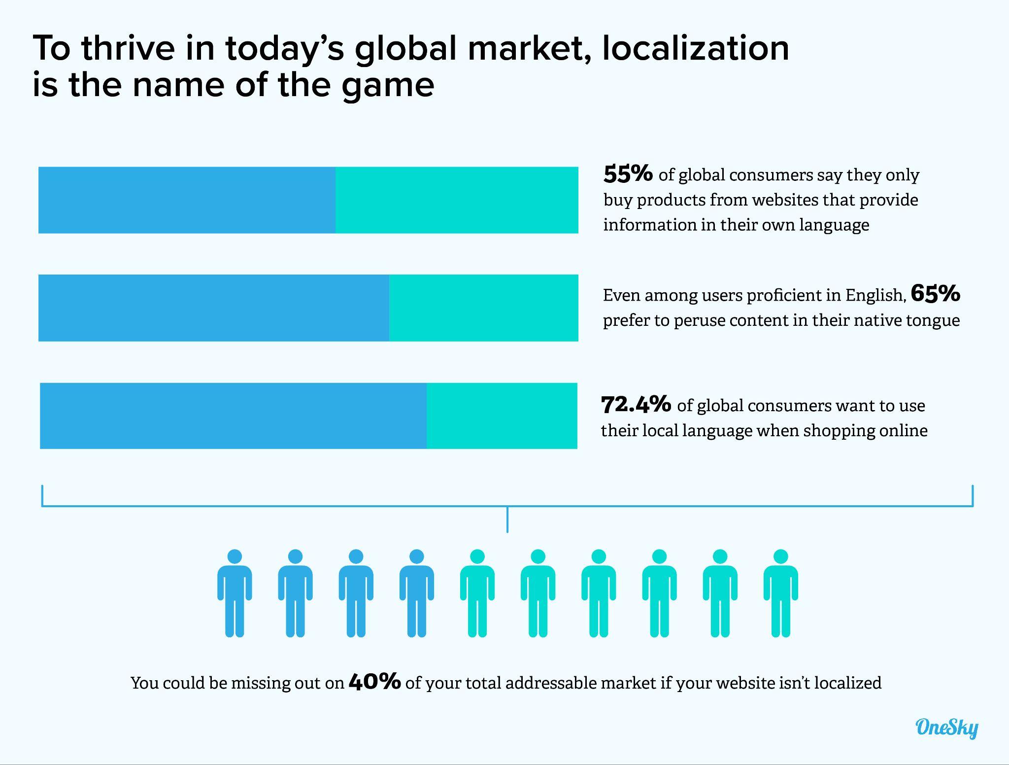 global market localization